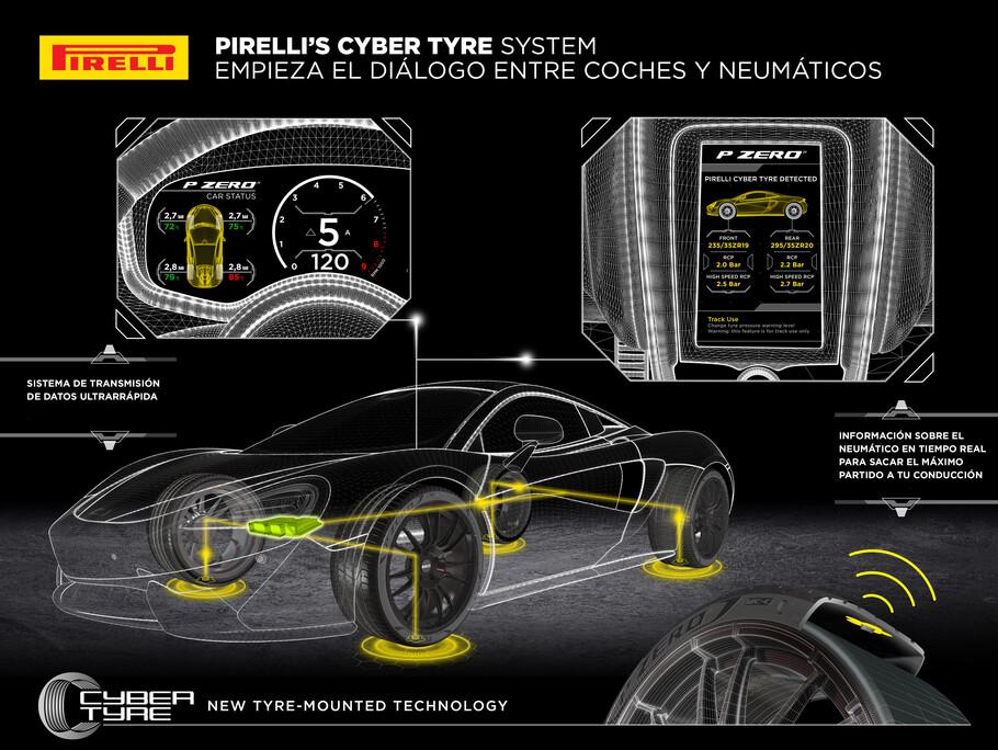 Cómo funcionan las llantas inteligentes Pirelli del McLaren Artura