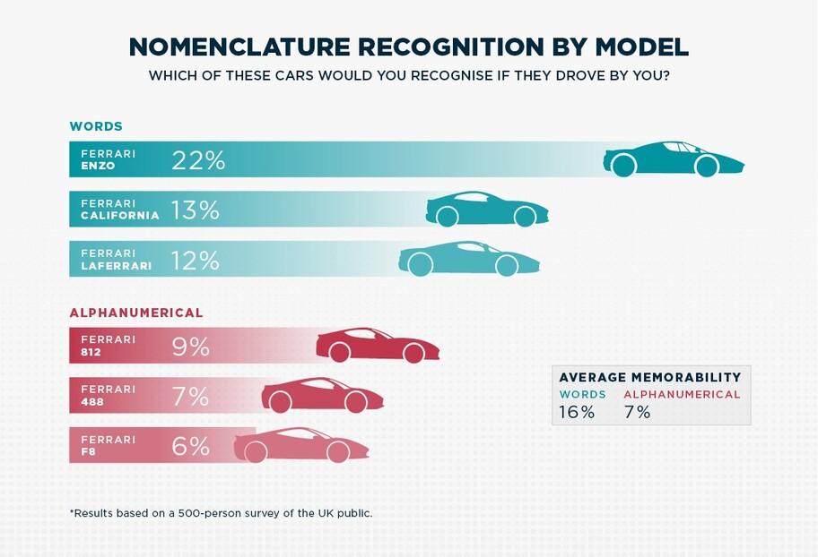 """¿Qué autos recuerdan más las personas? ¿los que llevan nombres """"reales"""" o alfanuméricos?"""