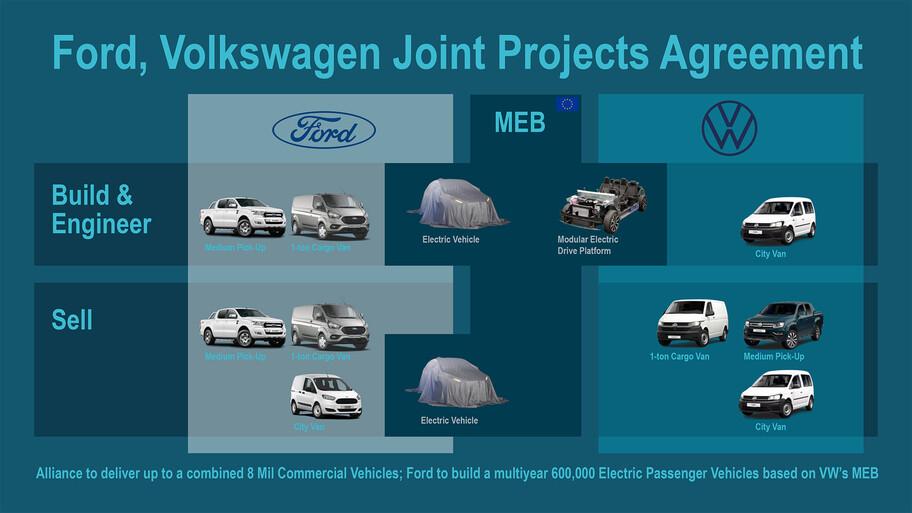 Ford usará la plataforma eléctrica de Volkswagen para la futura generación del Fiesta