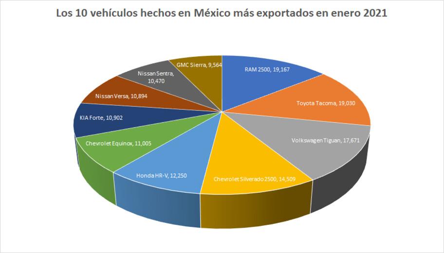 Los vehículos hechos en México más exportados en enero 2021