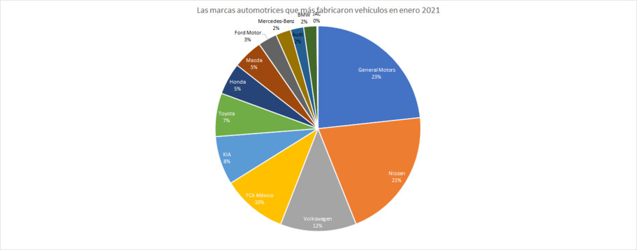 Los vehículos más producidos en México durante enero 2021