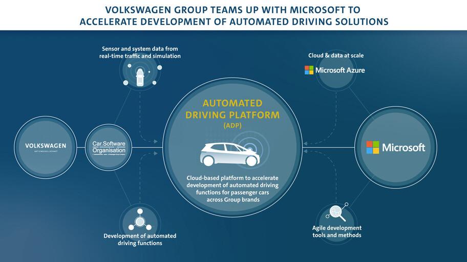 Volkswagen Group y Microsoft se asocian para el desarrollo de vehículos de conducción autónoma