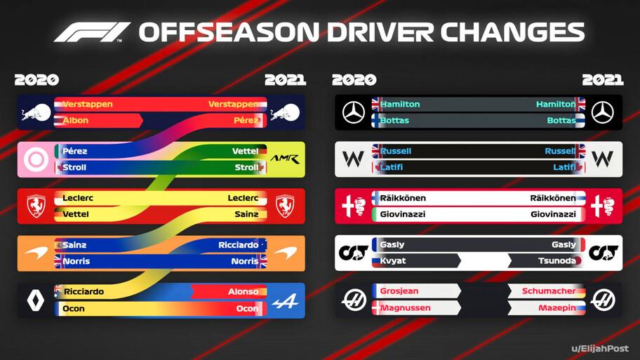 ¿Fan de la máxima categoría? No puedes perderte la guía completa de la F1 2021