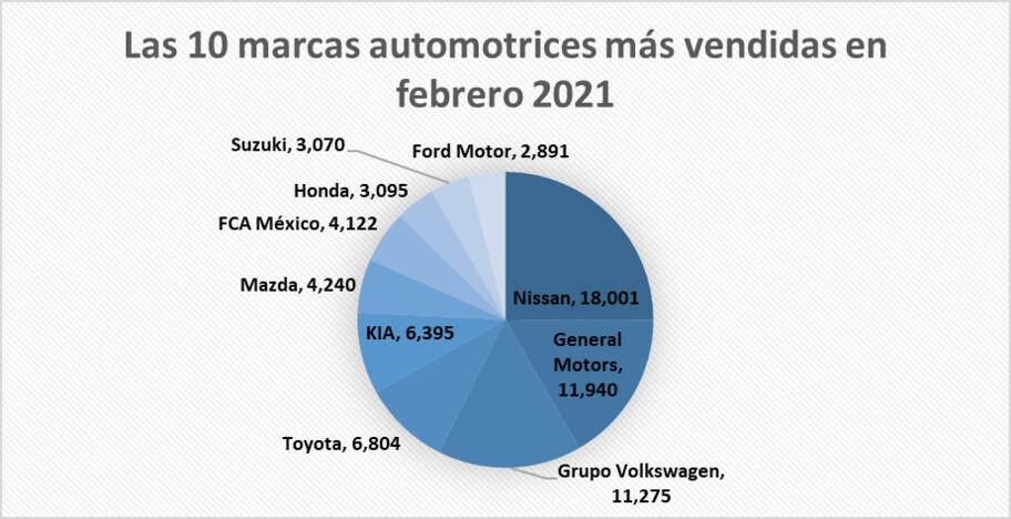 Las 10 marcas más vendidas en febrero 2021