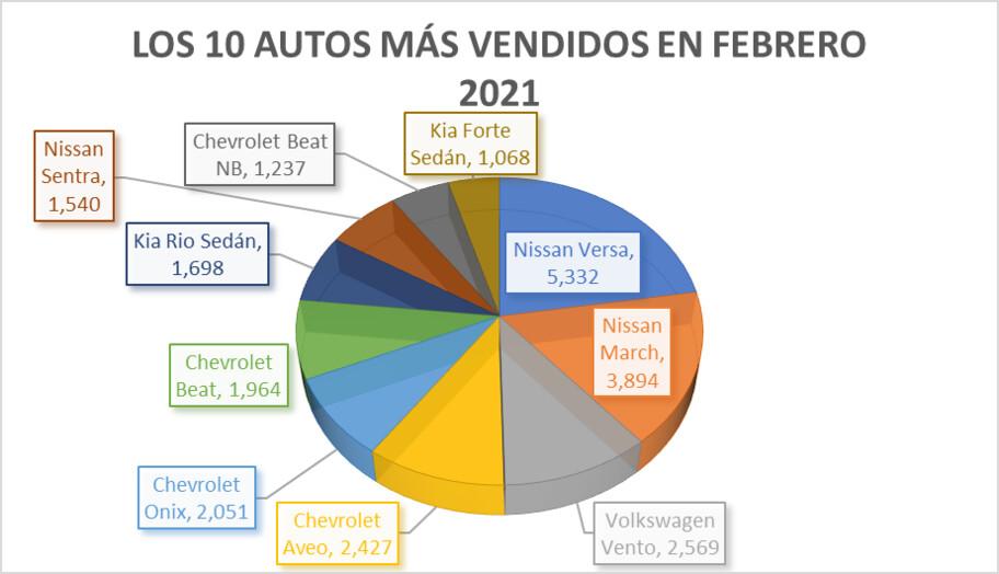 Los autos más vendidos en febrero 2021