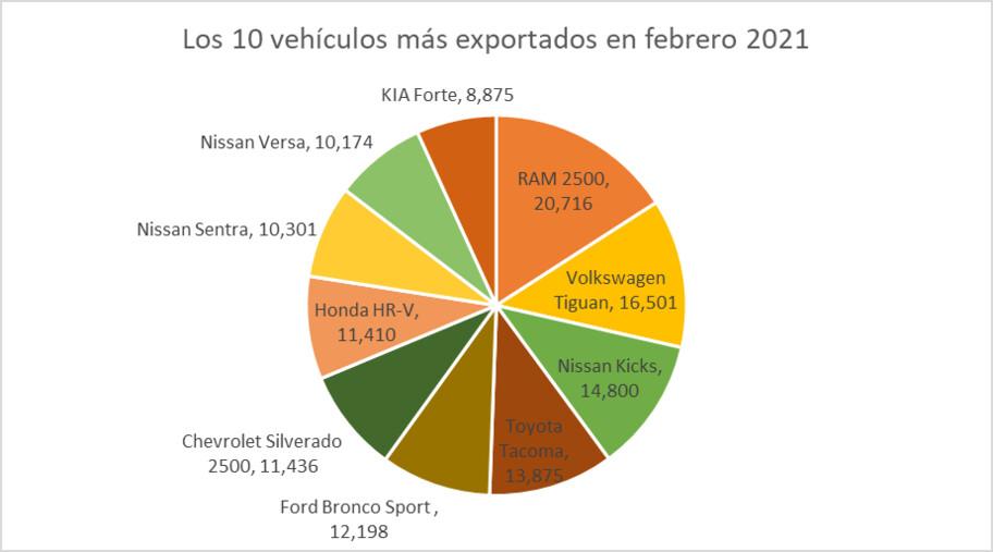 Los vehículos hechos en México más exportados en febrero 2021