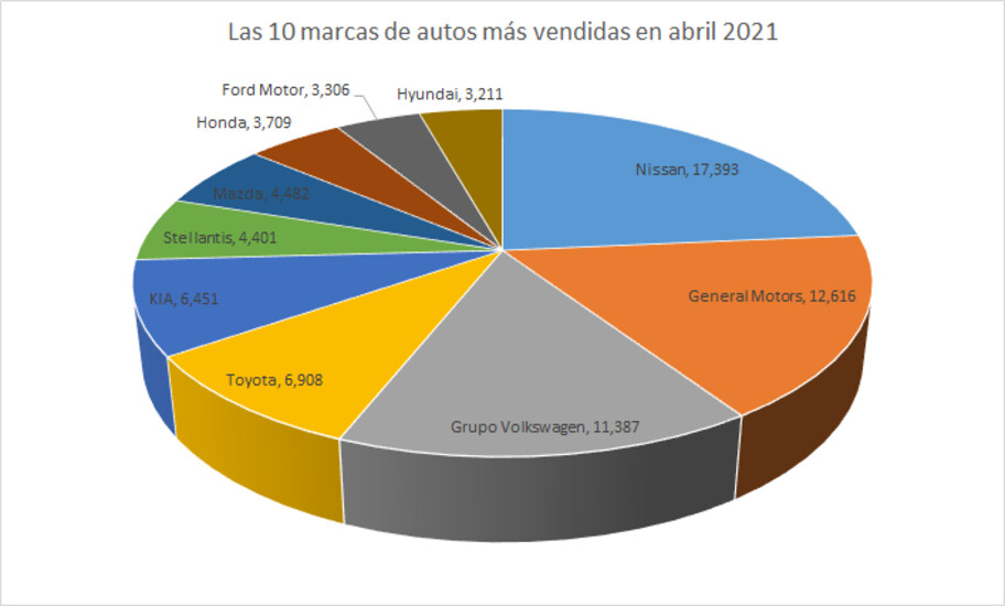 Las 10 marcas de autos más vendidas en abril 2021