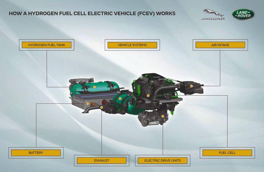 Jaguar Land Rover comenzará a probar motores de hidrógeno